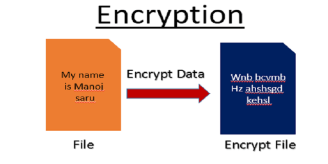 encrypt file Encryption