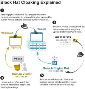 Cloaking Important SEO terms - black Hat SEO techniques