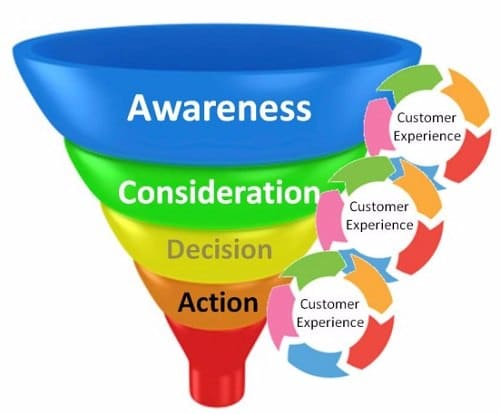 increase conversion rates - sales funnel management