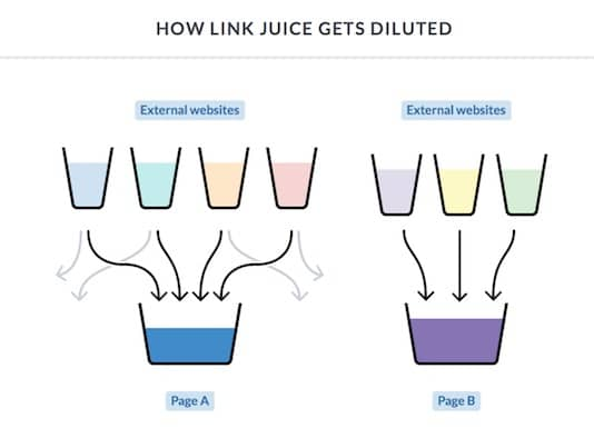 Link juice explanation with exclusive links