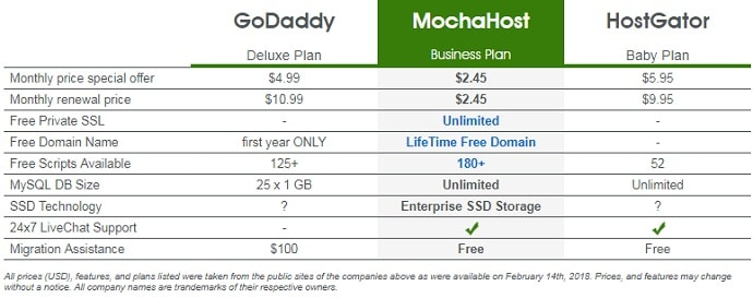 MochaHost Coupon Code - Comparison