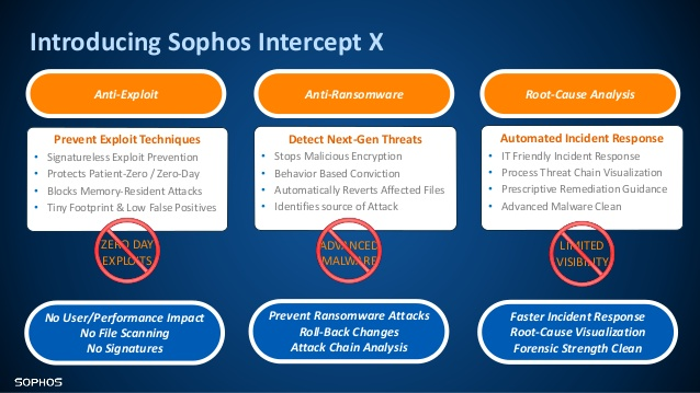 sophos-day-belgium-this-is-nextgen-it-security-sophos-intercept-x-13-638