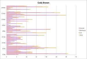 Cody Brown