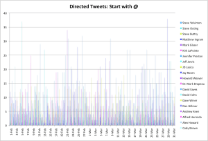 Directed Tweets: Starting With an @