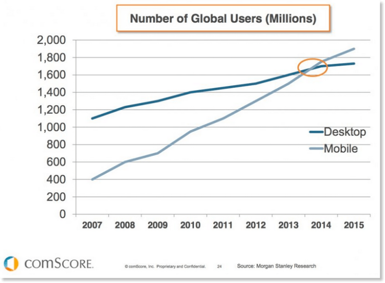 Mobile-stats-vs-desktop-users-global.png