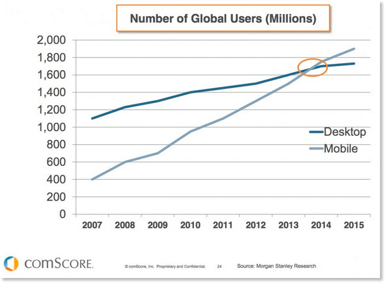 Mobile-stats-vs-desktop-users-global.png