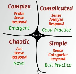 Graphic showing the Cynefin 4 part model: Complex, Complicated, Chaotic, Simple