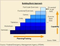FEMA Planning and Training Exercise Chart
