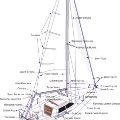 Mast Rigging Diagram Origami Pokemon Jun 2013 Catalina Fleet 21