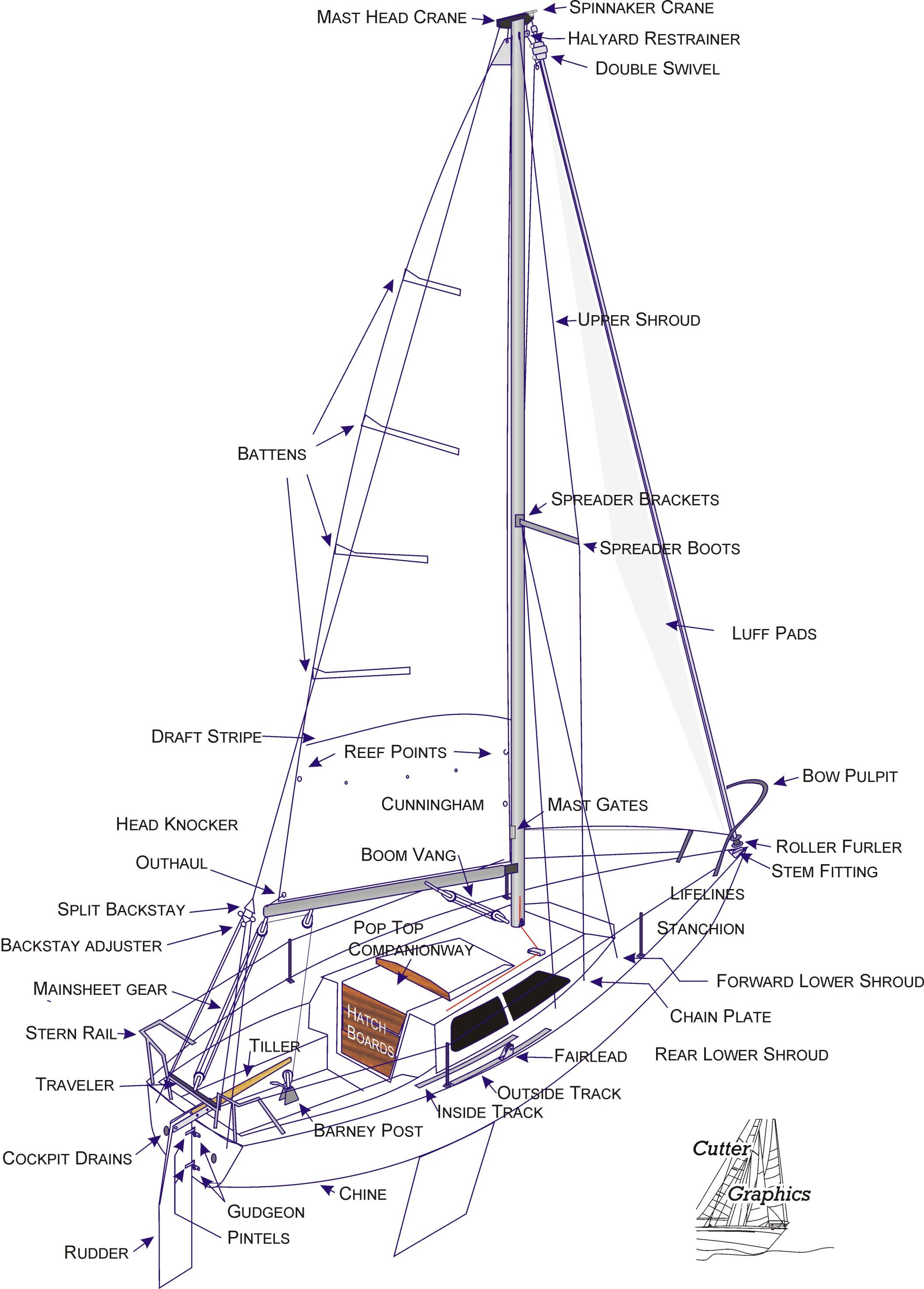 standing rigging diagram minn kota 24v trolling motor wiring sailboat related keywords long
