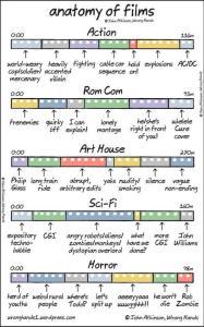 anatomy-of-films