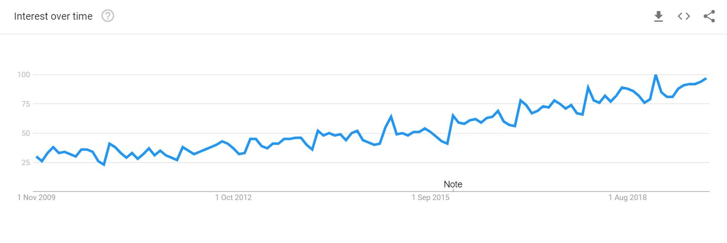Elopement Graph