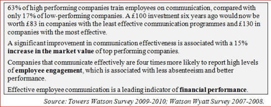 Communication During Organizational Change