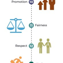 20 Things Employees Value (Infographic)