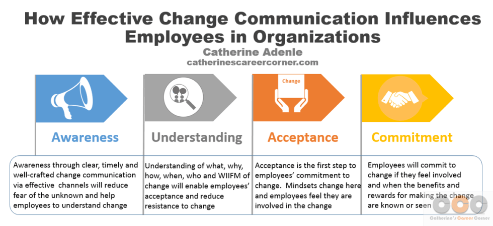 How Effective Change Communication Influences Employees in Organizations