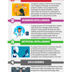 6 Most Sought-After Tech Career Skills (Infographic)
