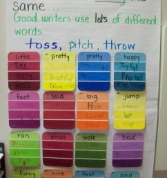 shades of meaning anchor chart - Zerse [ 1600 x 1200 Pixel ]