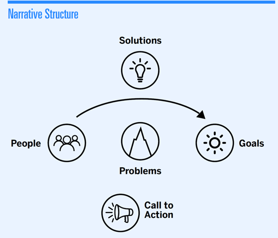 digital storytelling for social impact - narrative structure