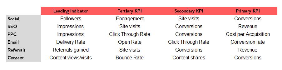 digital marketing kpis - channel-specific