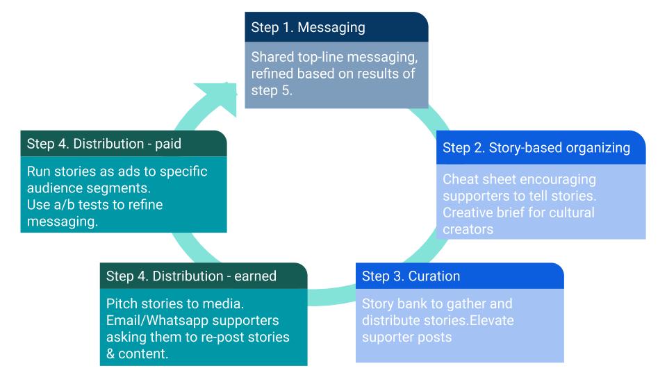 five principles for narrative communications