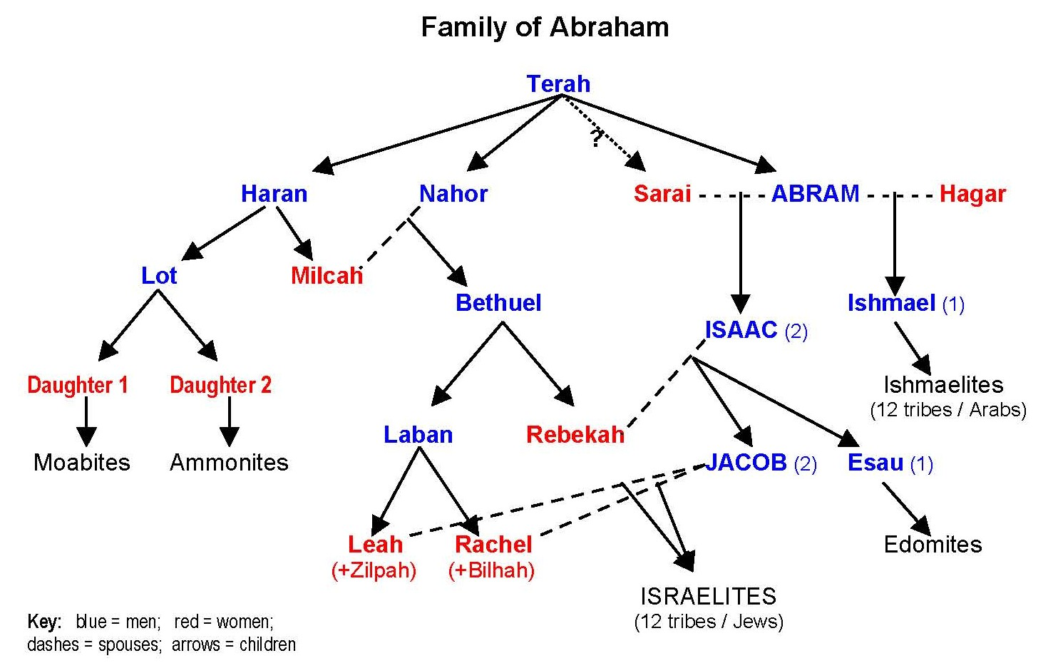 Abraham's family tree