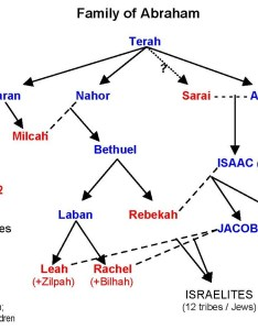 Chart showing the family of abraham also rh catholic resources