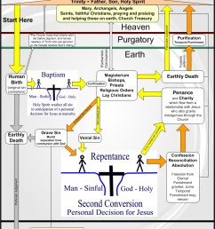 this is a data flow diagram of catholic doctrine  [ 821 x 1061 Pixel ]
