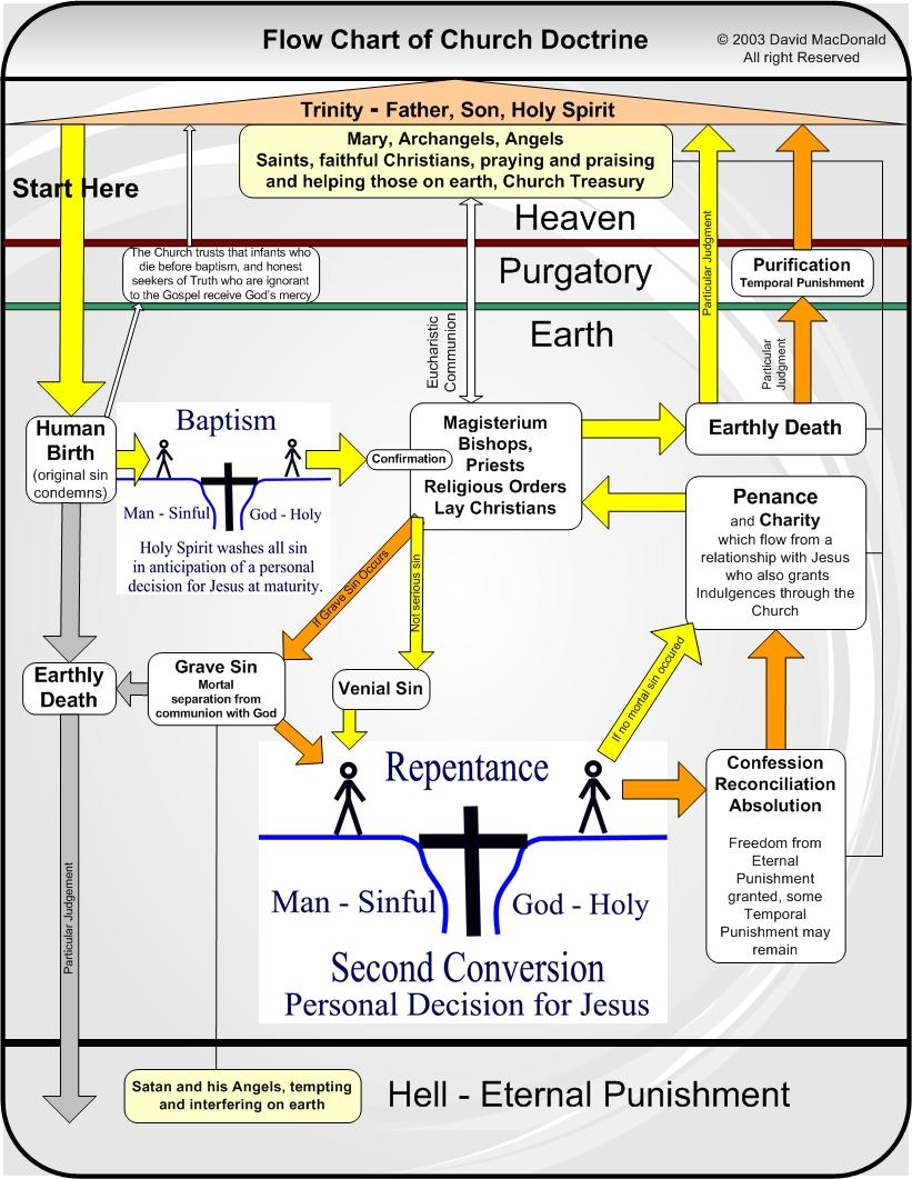 medium resolution of this is a data flow diagram of catholic doctrine