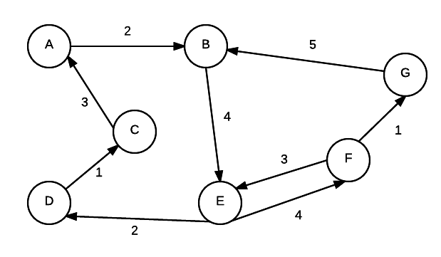 Representation · Data Structures and Algorithms