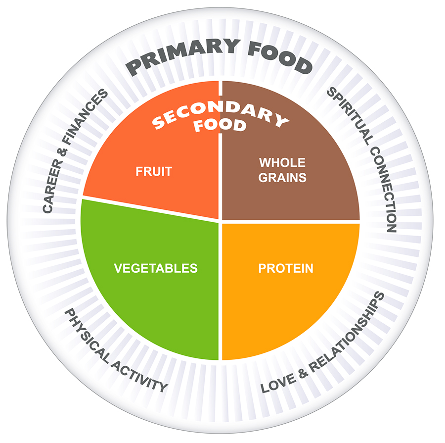 Food Nutrition Integrative Primary