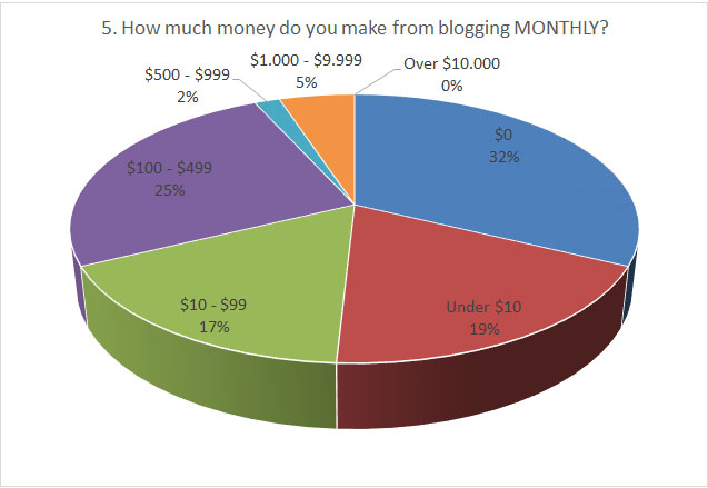 Make money blogging - monthly earnings report