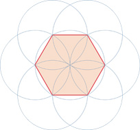 Six point geometry construction