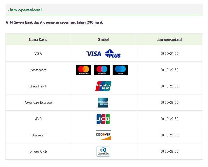 Informasi waktu pengambilan Uang di ATM 7-Eleven Jepang (Sumber)