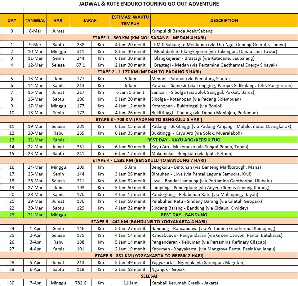 Rute Yang Dilewati Selama Touring Sumatera - Jawa!