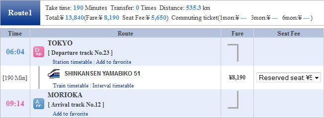 Shinkansen Yamabiko cuma memerlukan waktu 190 menit untuk menempuh jarak 535,3 km dari Tokyo - Morioka