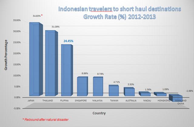 Mungkin ini alasannya, kenapa saya di undak ke Filipina. Banyak orang Indonesia yang suka liburan kesana. Kalian biasanya kemana sih?