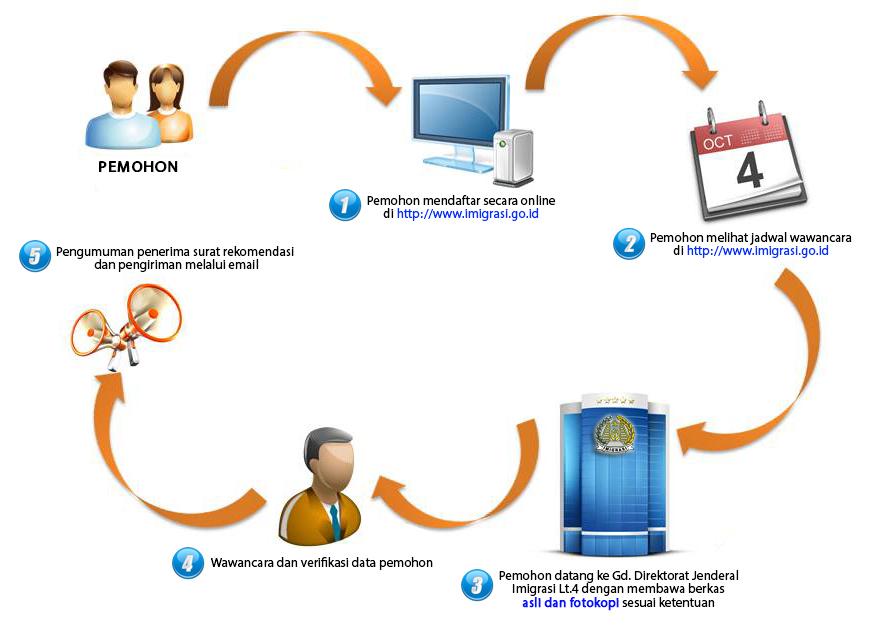 Cara Membuat Work And Holiday Visa Australia Part 1: Mencari Surat Rekomendasi Visa Bekerja Dan Berlibur