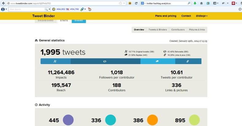 Statistik acara #TravelTwitSeru, ngobrol seru di akun twitter @idbcpr. Lebih dari 11 Juta Impact