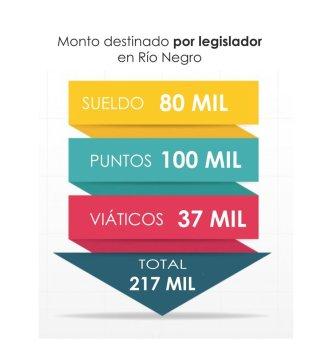 Legisladores Grafico