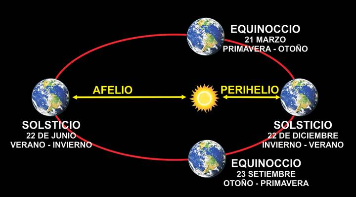 Los eclipses más largos ocurren cuando es verano en el Hemisferio Norte y los más cortos cuando es invierno.