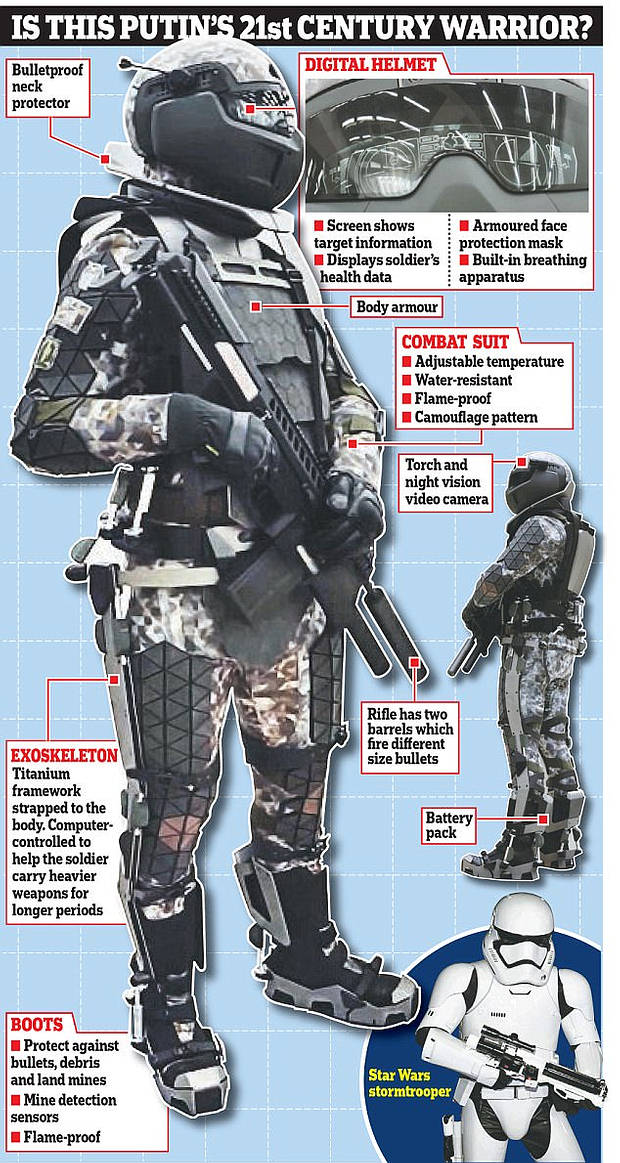 russian-soldier-of-the-future-diagram