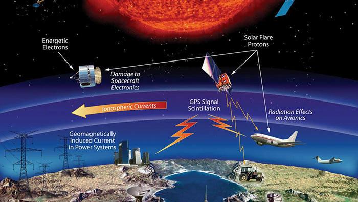 Este infográfico de la NASA muestra cómo el clima espacial puede afectar la infraestructura tecnológica en la Tierra.