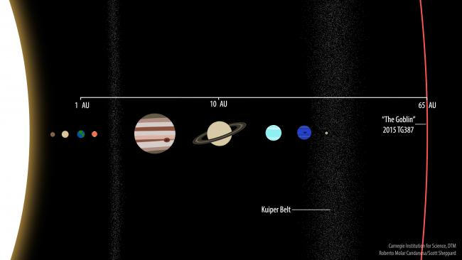 new_extreme_dwarf_planet-_2015_tg387_solar_system_perspective
