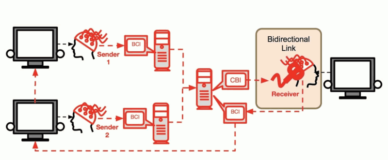 brain-to-brain-interface