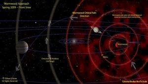 Dos planetas al borde del sistema solar ¿candidatos para el planeta x?