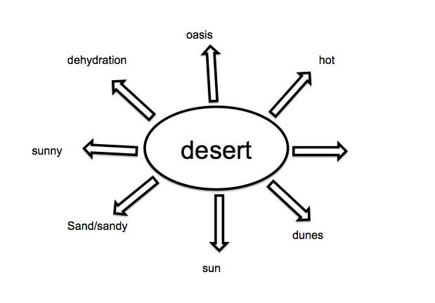 Descriptive writing map