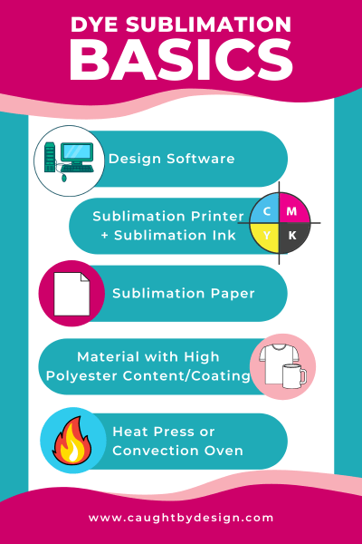 What is sublimation?