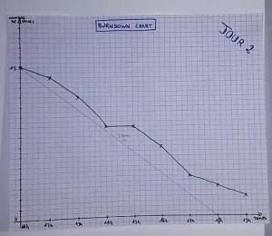 Burndown Chart : Jour 2
