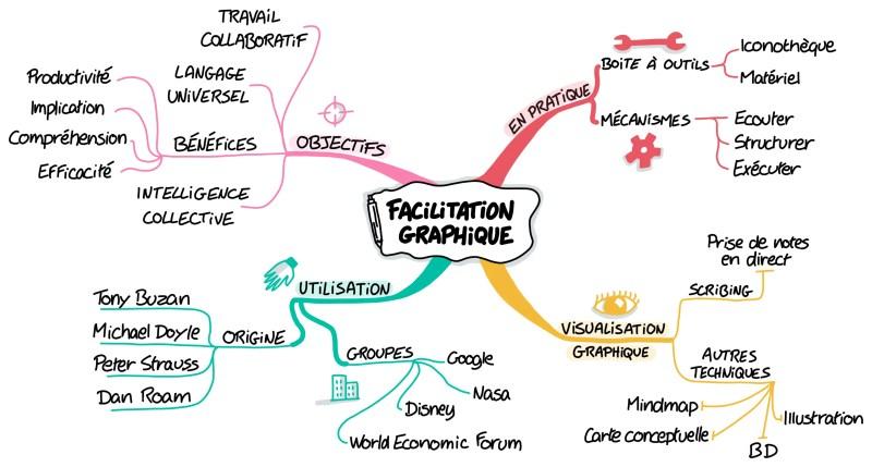 Mindmap sur la Facilitation Graphique