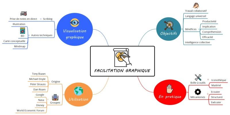 Mind map sur la Facilitation Graphique